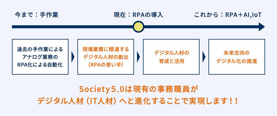 Society5.0は現有の事務職員がデジタル人材(IT人材)へと進化することで実現します!!